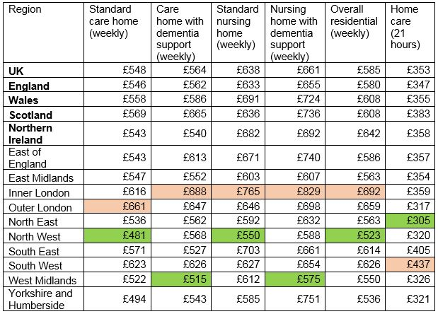 Pricing table - Older Peoples Care Survey 2017